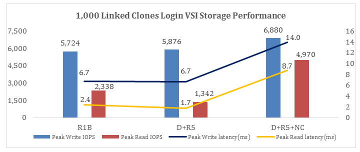 1,000 Linked Clones Login VSI IOPS and Latency Comparison