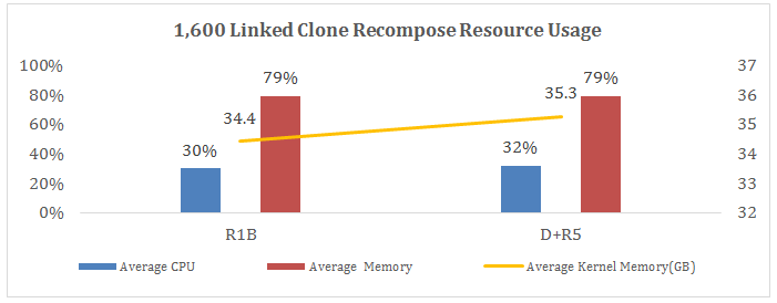 1,600 Linked Clones Recompose Resource Usage