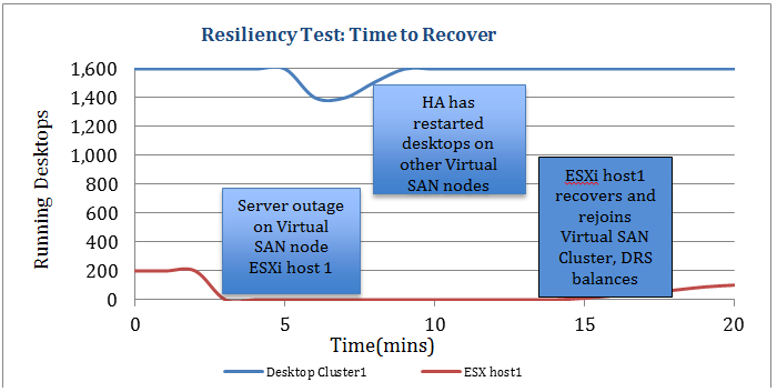 Failover and Rebalance over Time for One-Node Failure