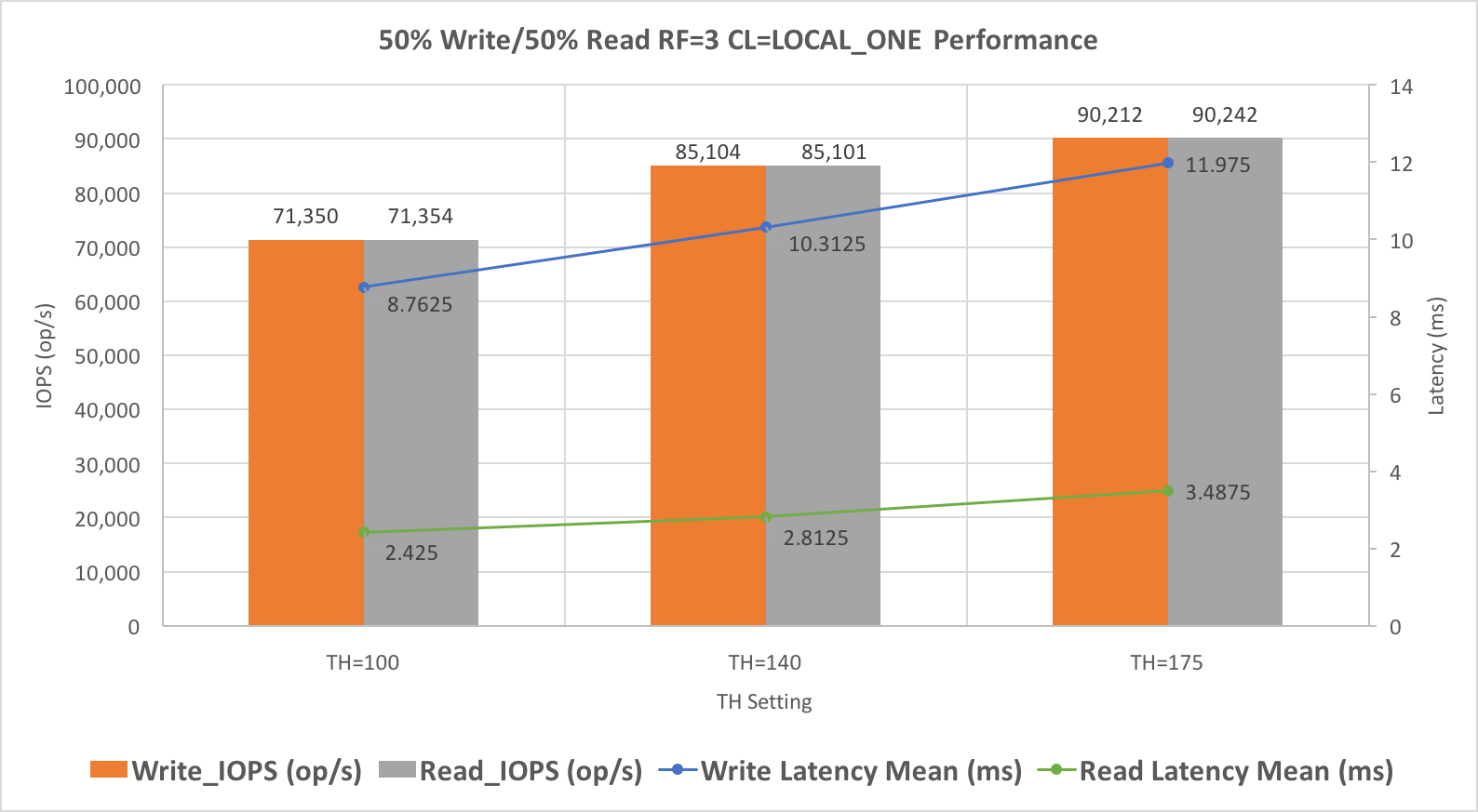 50% Write and 50% Read Performance Testing Results