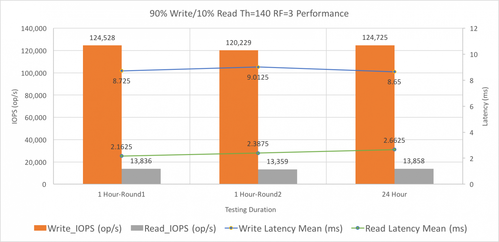 90% Write and 10% Read Performance Testing Results