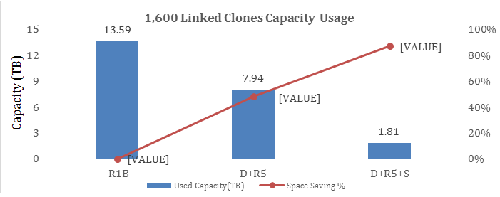 1,600 Linked Clones Capacity Usage