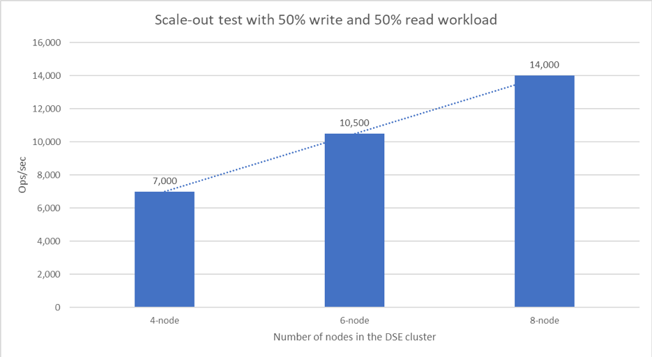 Figure 13. Scale-out Test with 50% Write and 50% Read Workload