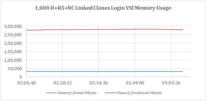 Memory Usage during Login VSI Knowledge Worker Workload, D+R5+NC