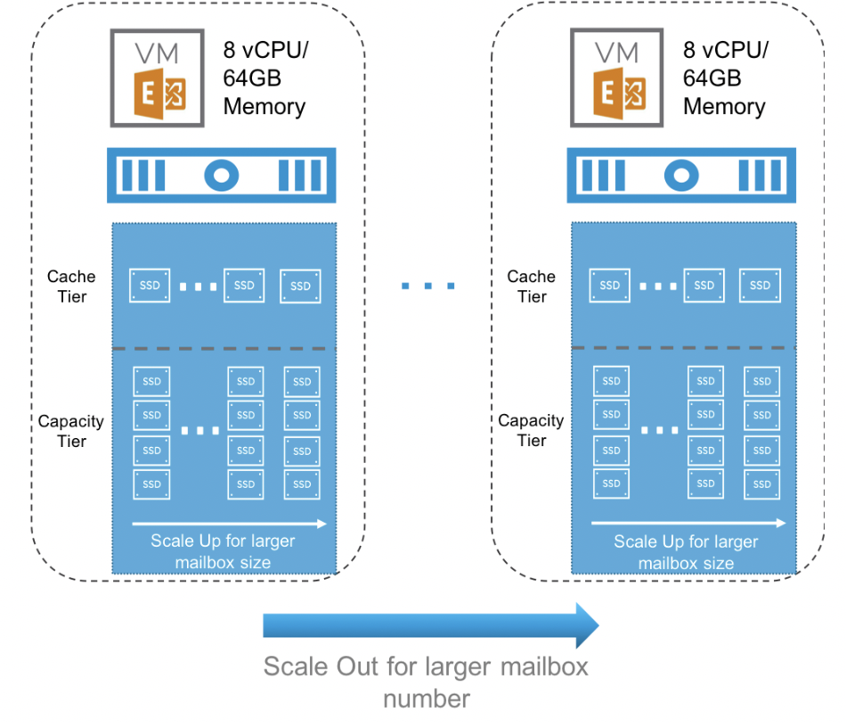 Building Block Methodology for vSAN Scale-up and Scale-out Sizing for Exchange 2016