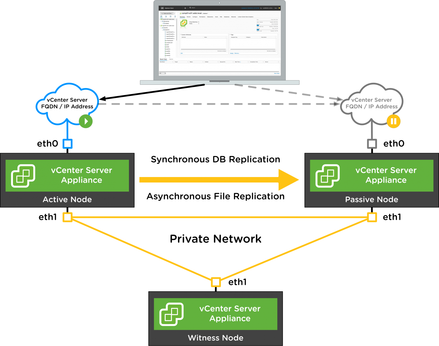 vCenter High Availability Deployment - Basic workflow