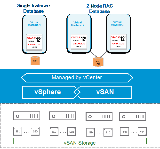 vSAN Cluster for Oracle Database Solution
