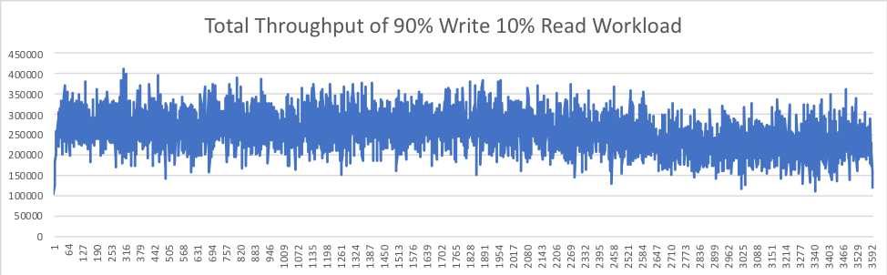 Figure 4. Total Throughput of 90% Write 10% Read Workload