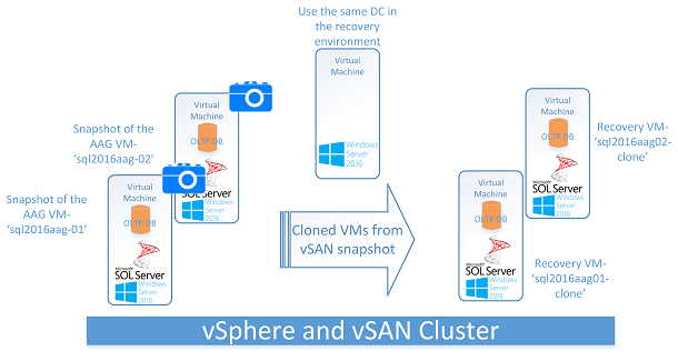 VM-level Snapshot & Clone - AlwaysOn Availability Groups Enabled Validation