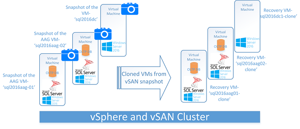 VM-level Snapshot & Clone for SQL Servers - AlwaysOn Availability Groups Enabled