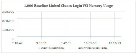 Memory Usage during Login VSI Knowledge Worker Workload, R1B