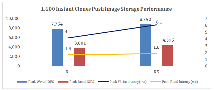 1,600 Instant Clones Push Image IOPS and Latency