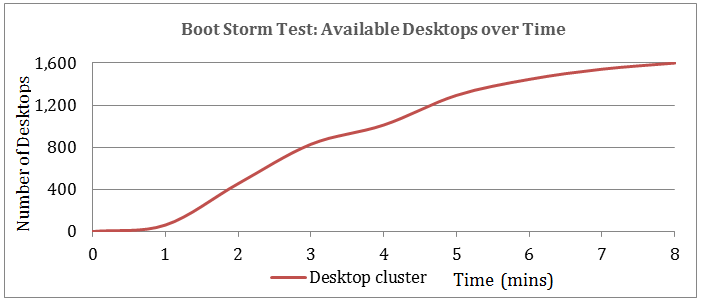 Boot Storm Available Desktops over Time