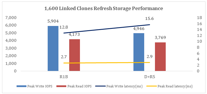 1,600 Linked Clone Refresh IOPS and Latency