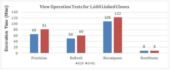 View Operation Execution Time for 1,600 Linked Clones