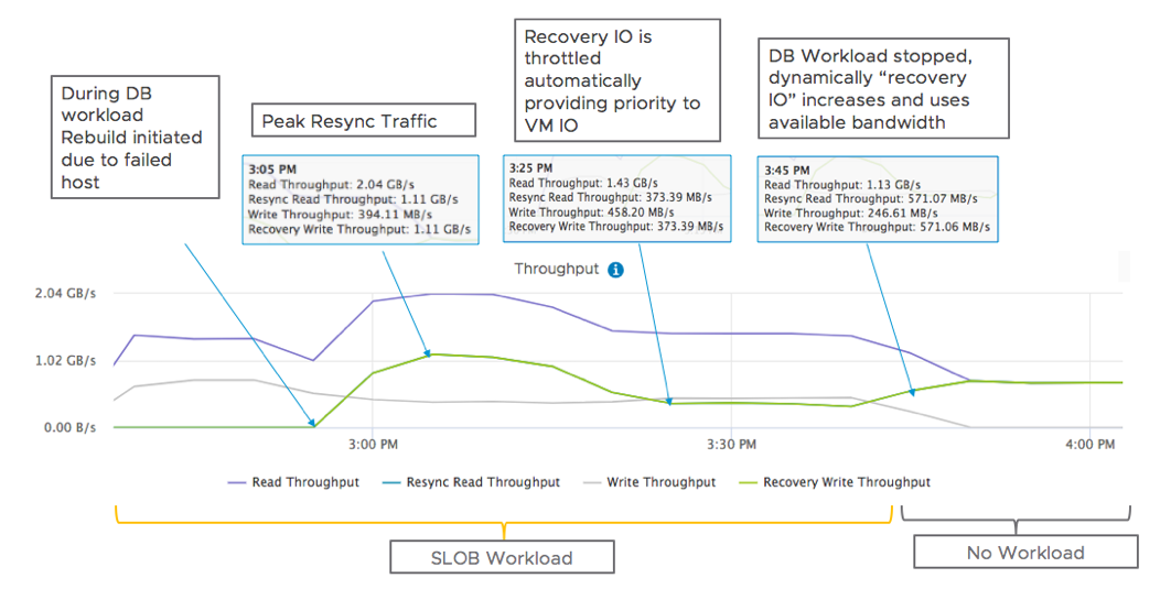 vSAN Resiliency and Adaptive Resync