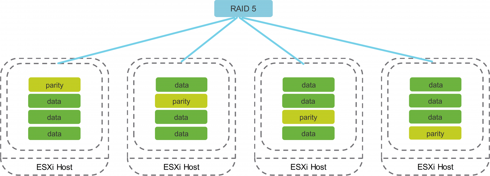 RAID 5 Data and Parity Placement
