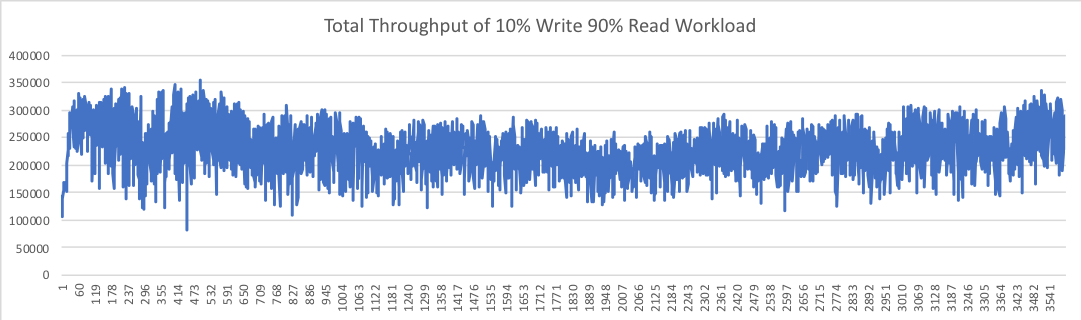 Figure 8. Total Throughput of 10% Write 90% Read Workload