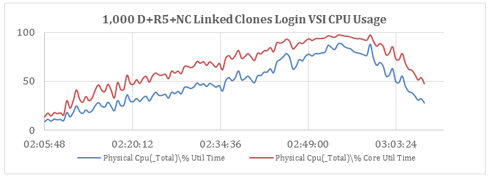 CPU Usage during Login VSI Knowledge Worker Workload, D+R5+NC