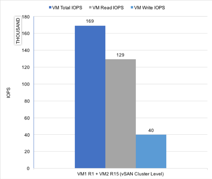 vSAN Cluster Level IOPS from Two Database VM Test