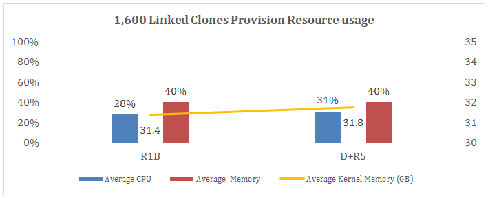 1,600 Linked Clones Provision Resource Usage