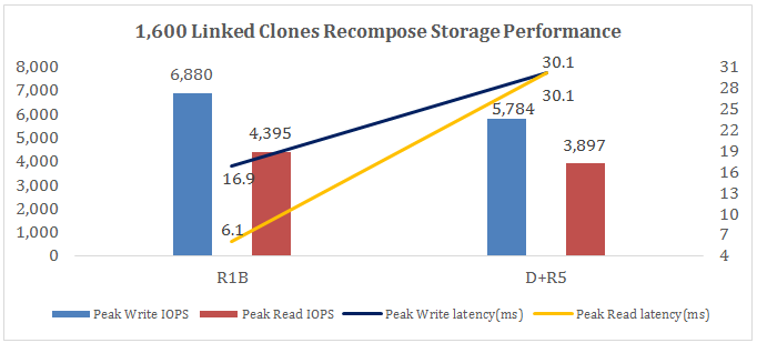 1,600 Linked Clones Recompose IOPS and Latency