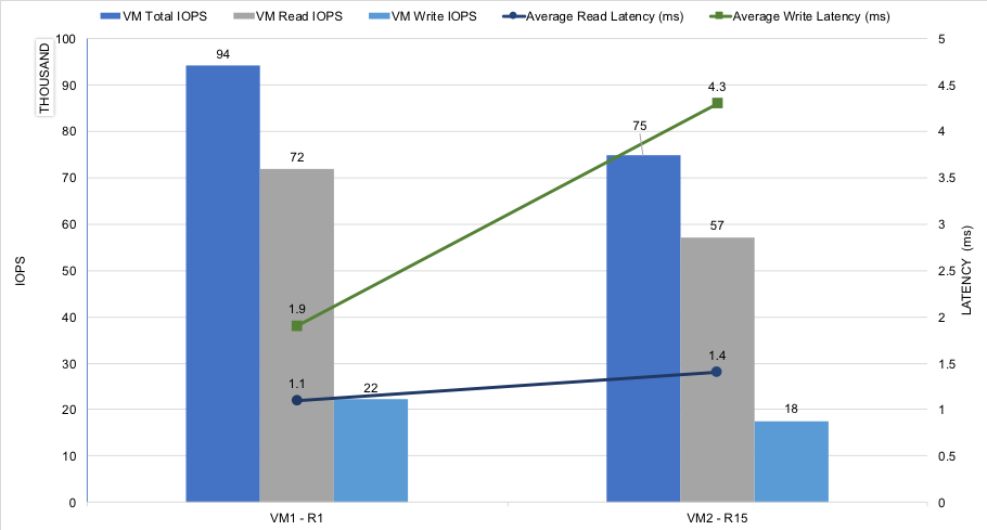 VM Level IOPS and Latency Two Database VM Test