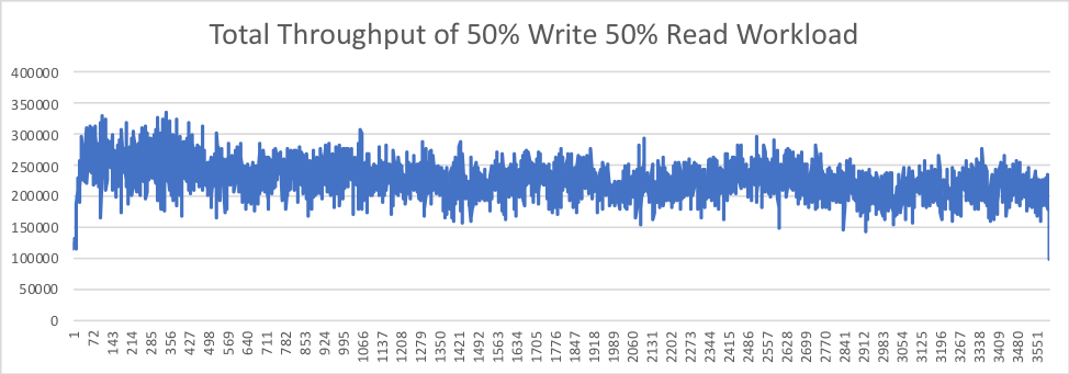 Figure 6. Total Throughput of 50% Write 50% Read Workload