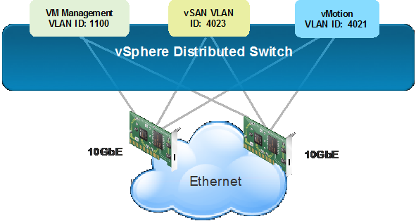 vSphere Distributed Switch Port Group Configuration in All-Flash vSAN