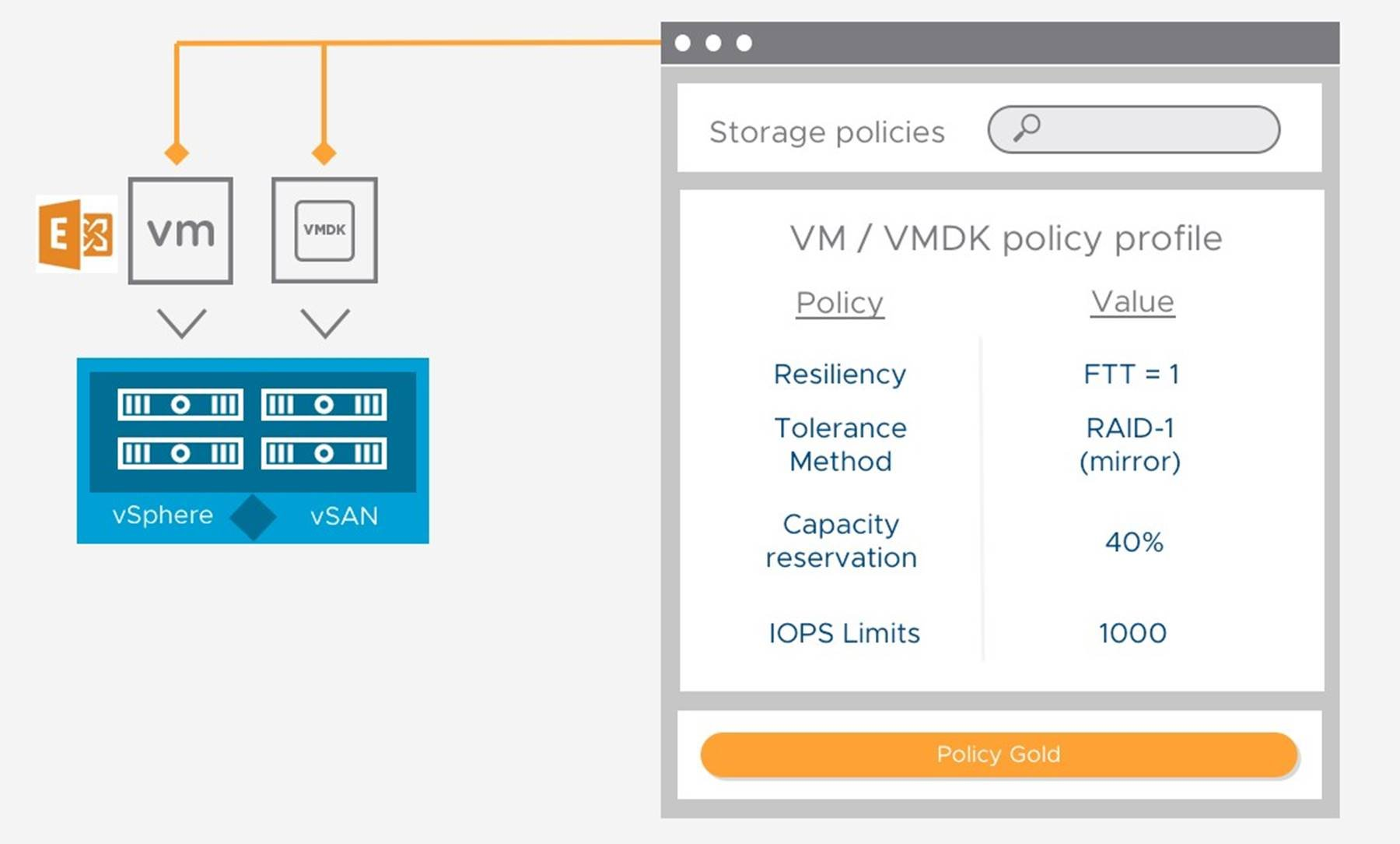 vSAN Storage Policy Based Management