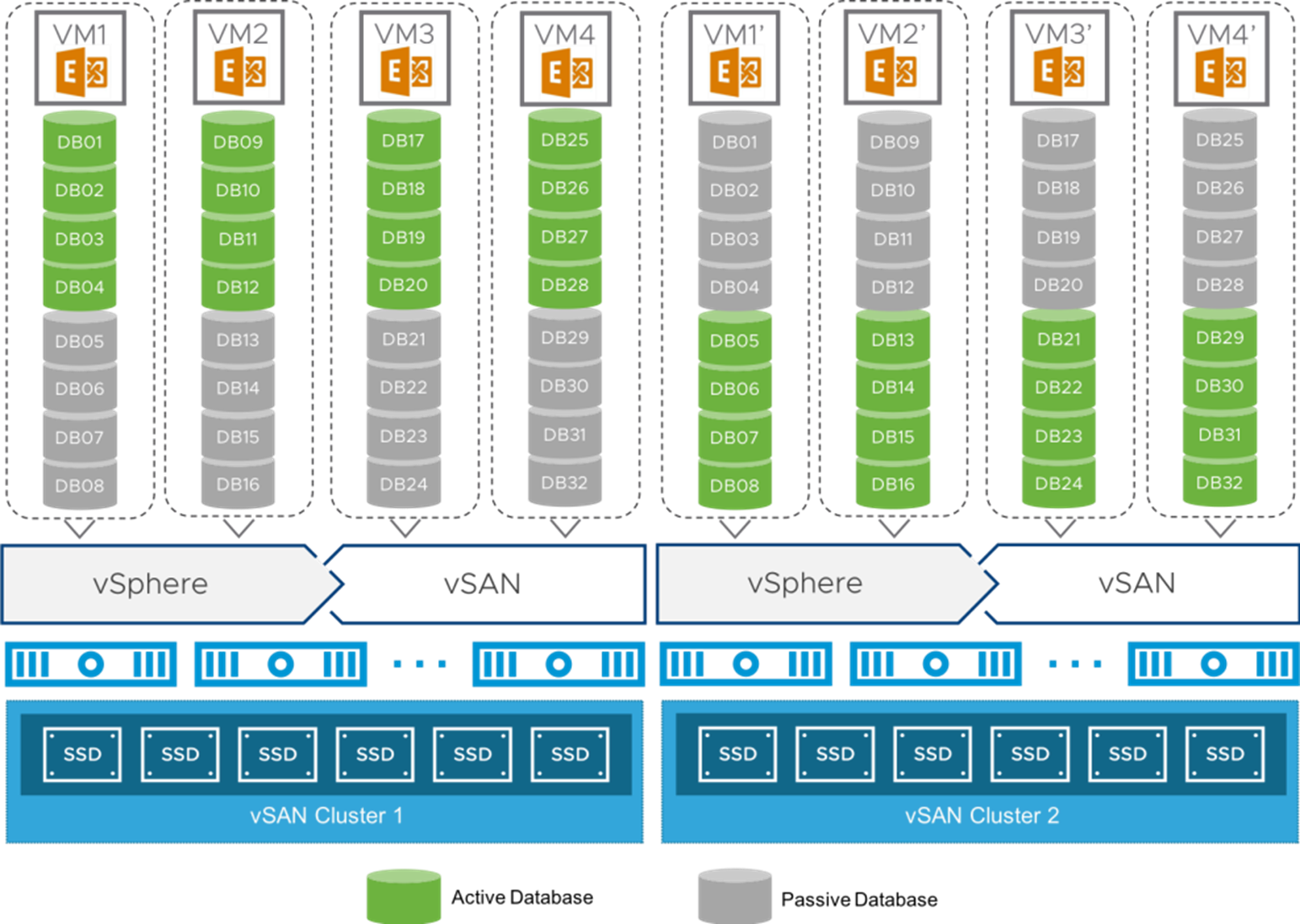 20,000 Mailbox Resilience Solution Architecture on VMware vSAN