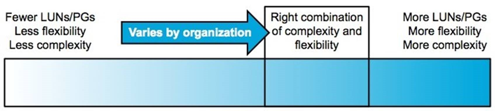Protection Groups: The Balance of Flexibility and Complexity