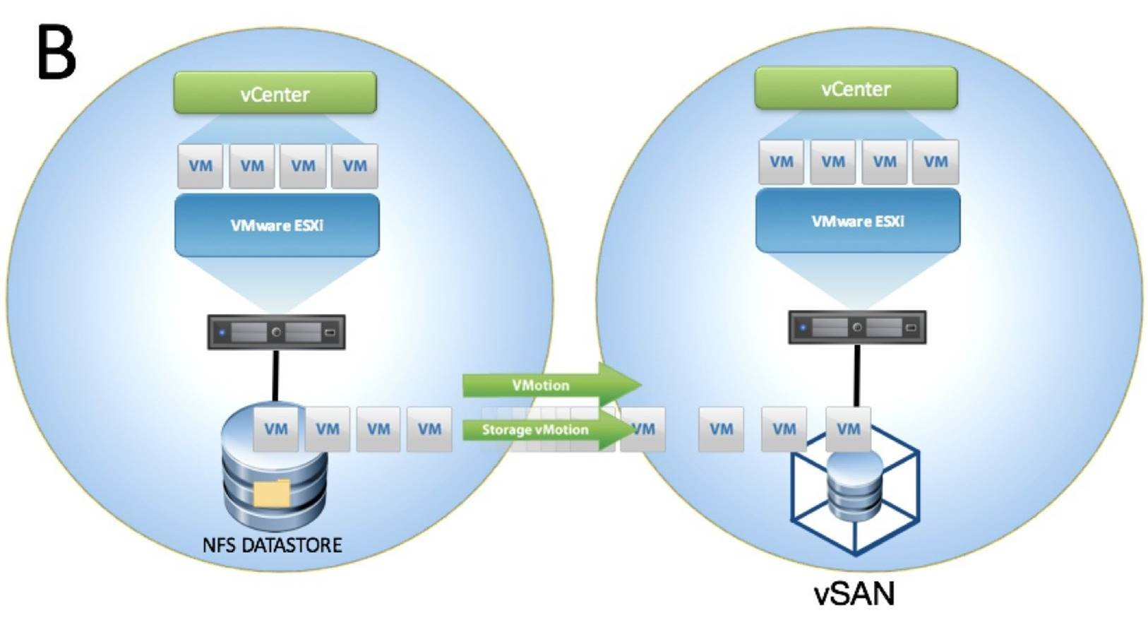 Two vCenters, Two SSO Domains