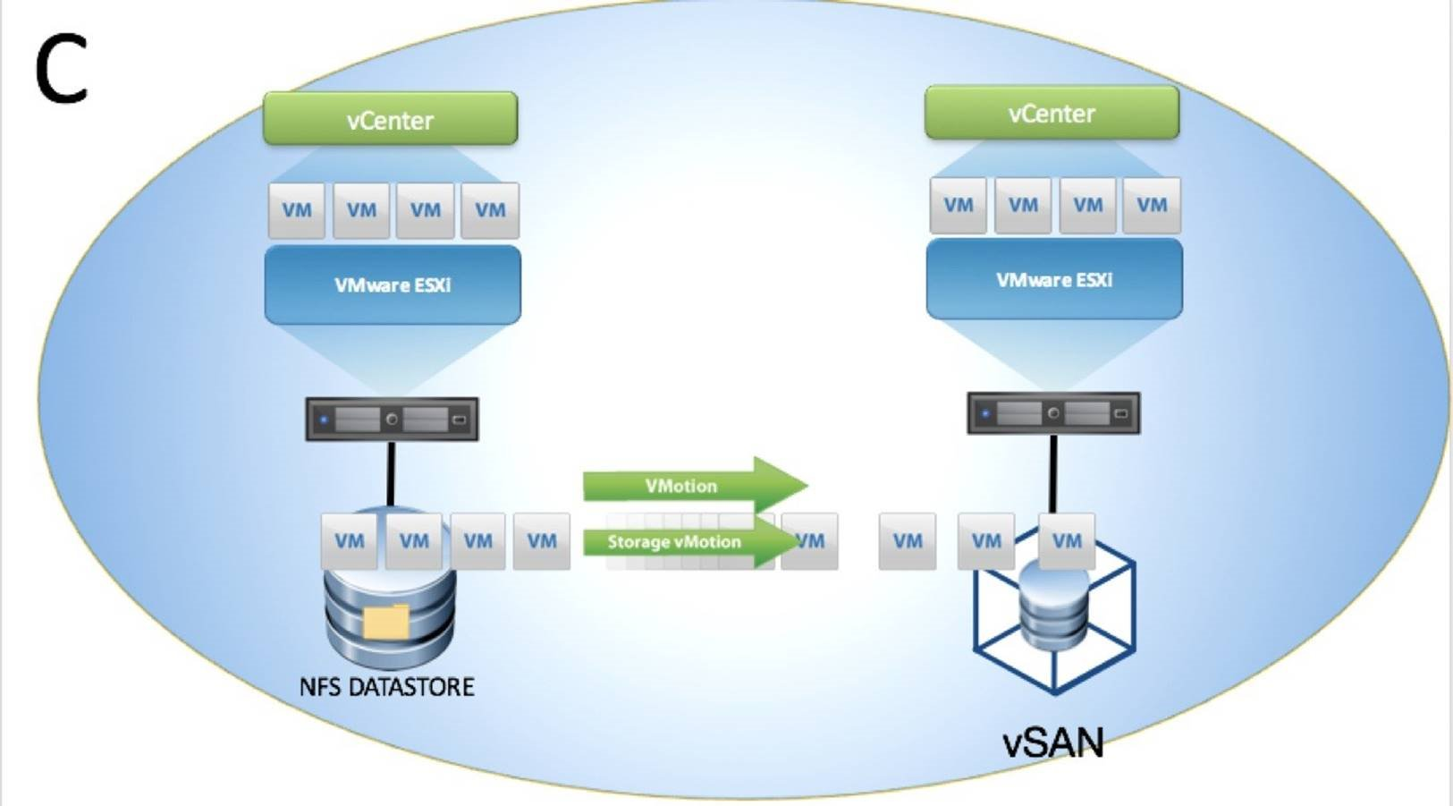 Two vCenters, Single SSO Domain